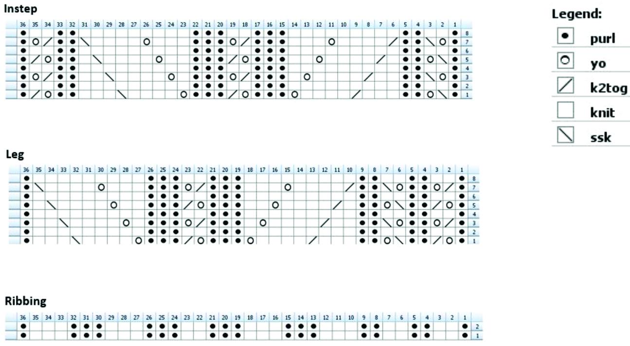 ph_charts
